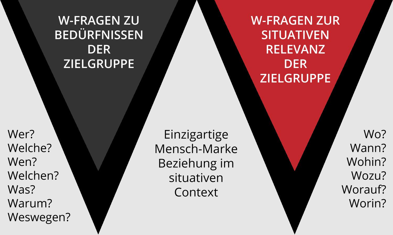 Markenworkshops – die W-Fragen